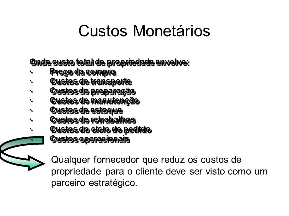 Custos Monetários Onde custo total de propriedade envolve: · Preço da compra. · Custos de transporte.