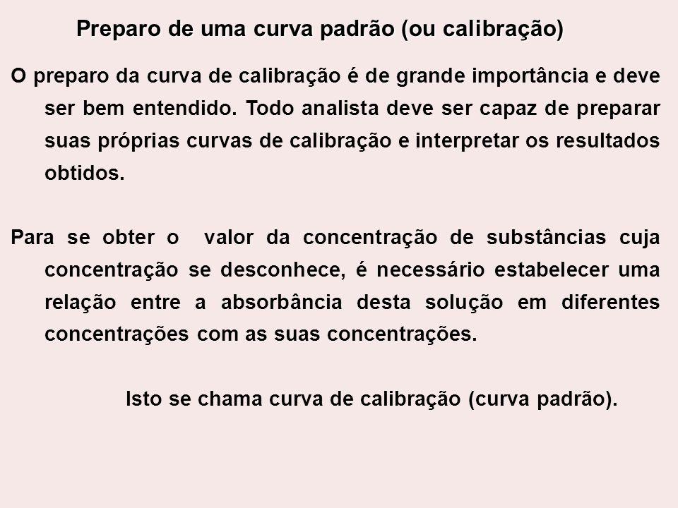 Preparo de uma curva padrão (ou calibração)