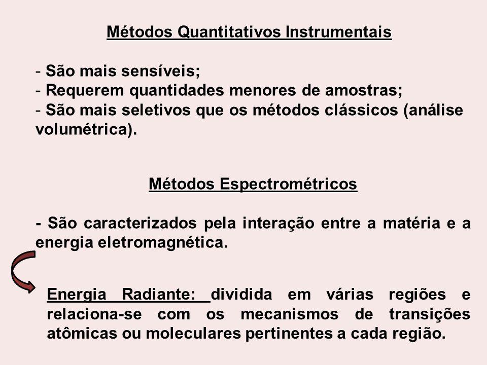 Métodos Quantitativos Instrumentais Métodos Espectrométricos