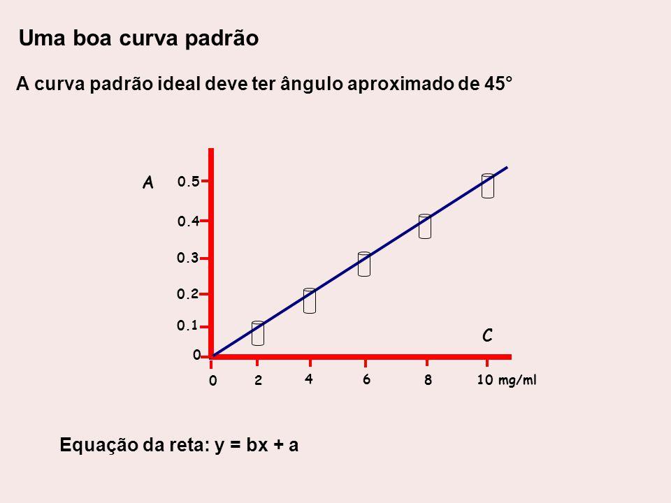 Uma boa curva padrão A curva padrão ideal deve ter ângulo aproximado de 45° 2. 4. 6. 8. 10 mg/ml.