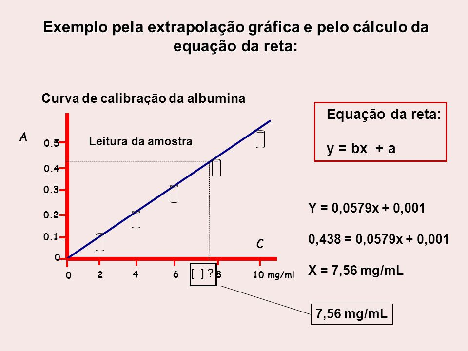Exemplo pela extrapolação gráfica e pelo cálculo da equação da reta: