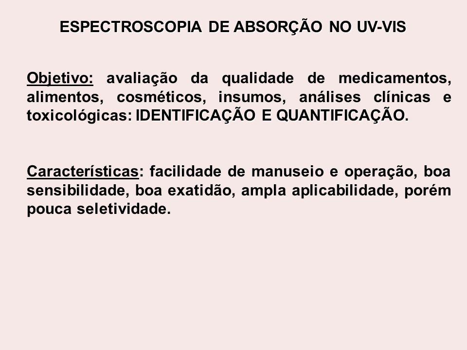 ESPECTROSCOPIA DE ABSORÇÃO NO UV-VIS