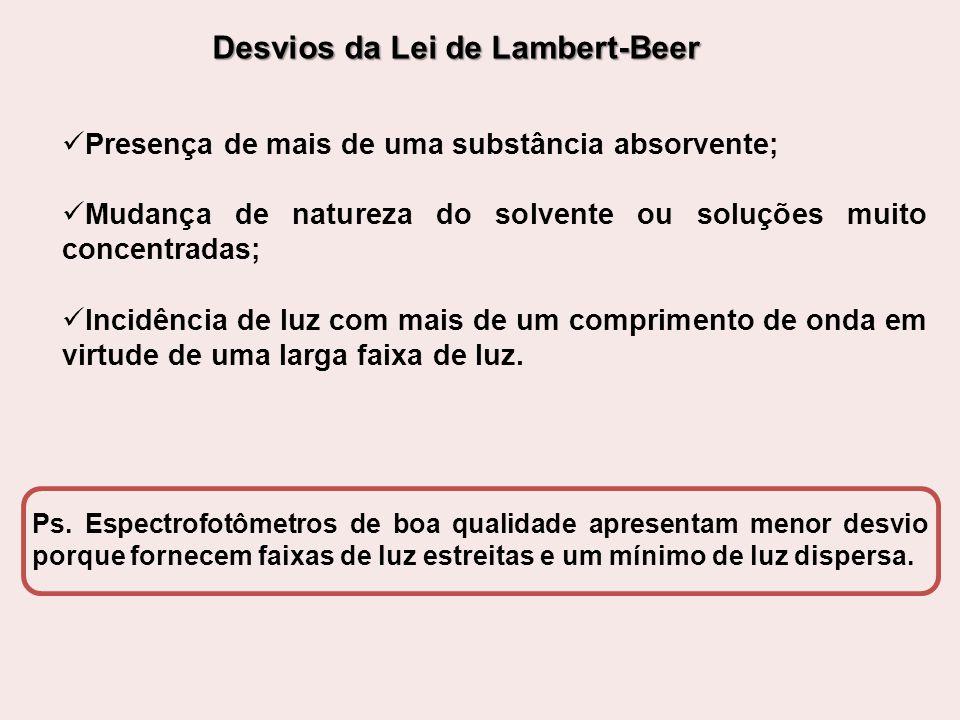 Desvios da Lei de Lambert-Beer