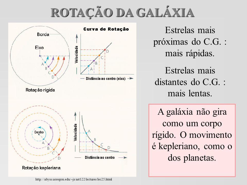 ROTAÇÃO DA GALÁXIA Estrelas mais próximas do C.G. : mais rápidas.