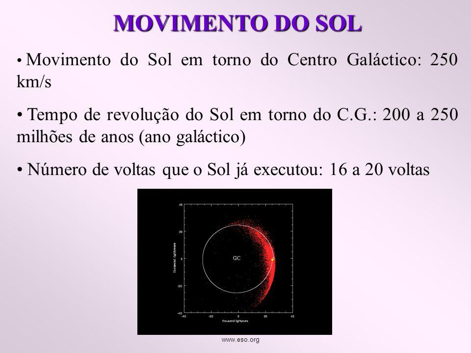 MOVIMENTO DO SOL Movimento do Sol em torno do Centro Galáctico: 250 km/s.