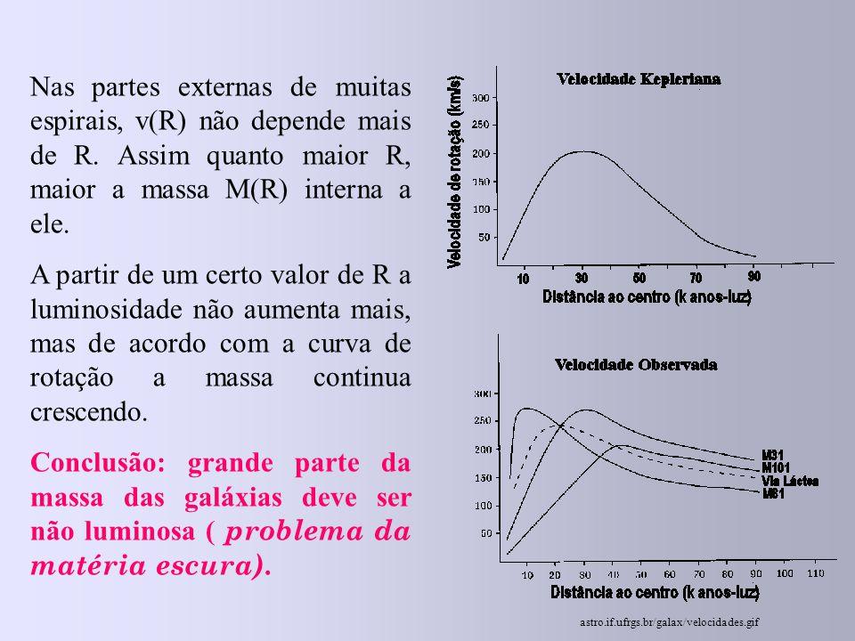 Nas partes externas de muitas espirais, v(R) não depende mais de R