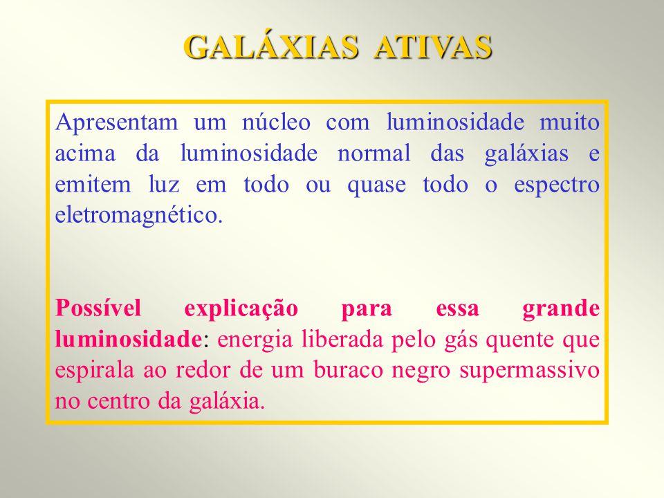 GALÁXIAS ATIVAS