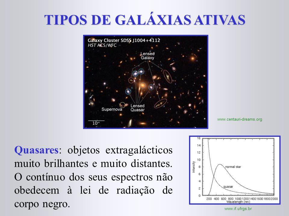 TIPOS DE GALÁXIAS ATIVAS
