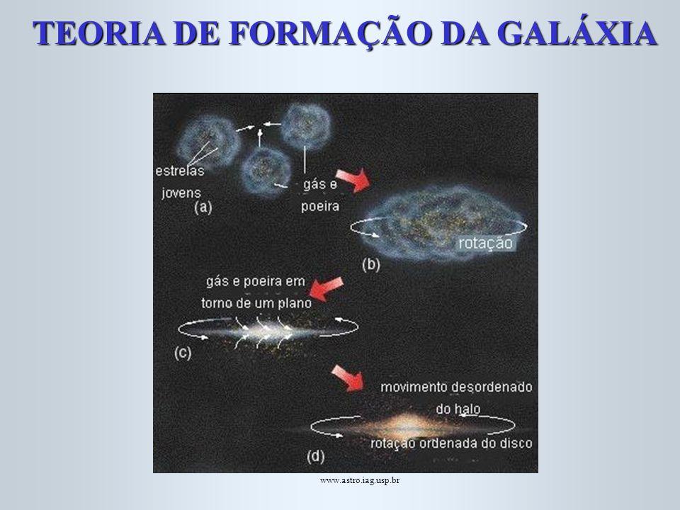 TEORIA DE FORMAÇÃO DA GALÁXIA