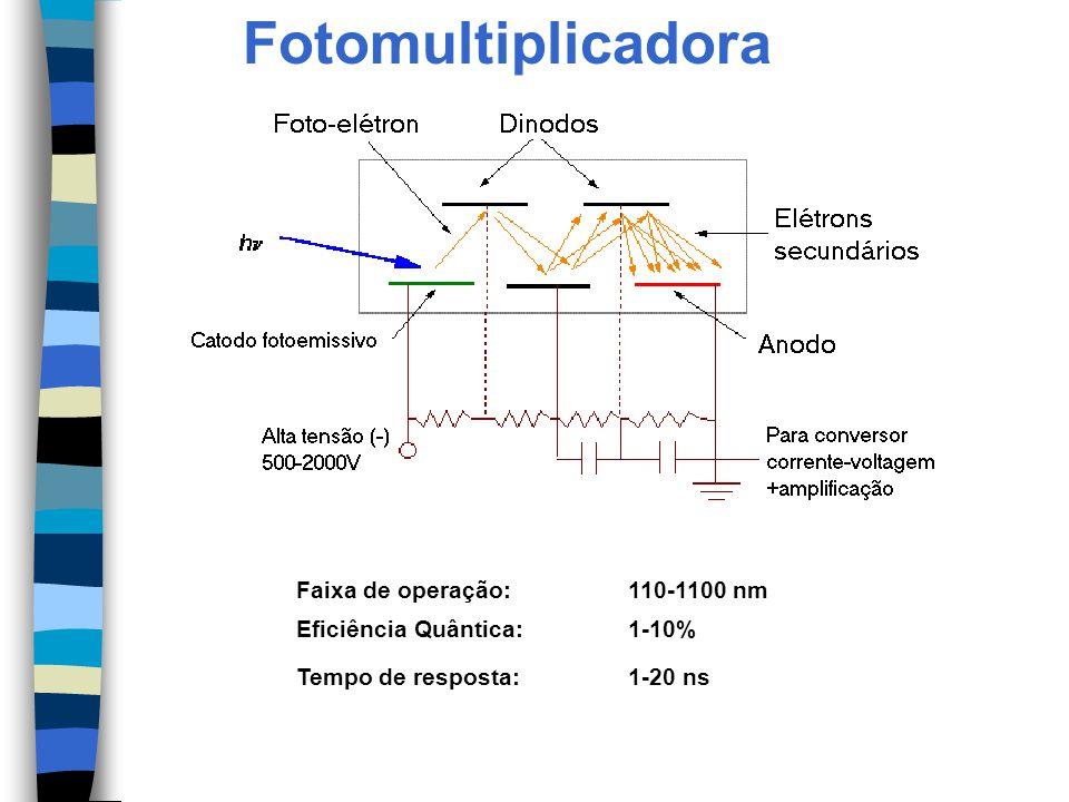 Fotomultiplicadora Faixa de operação: 110-1100 nm Eficiência Quântica: