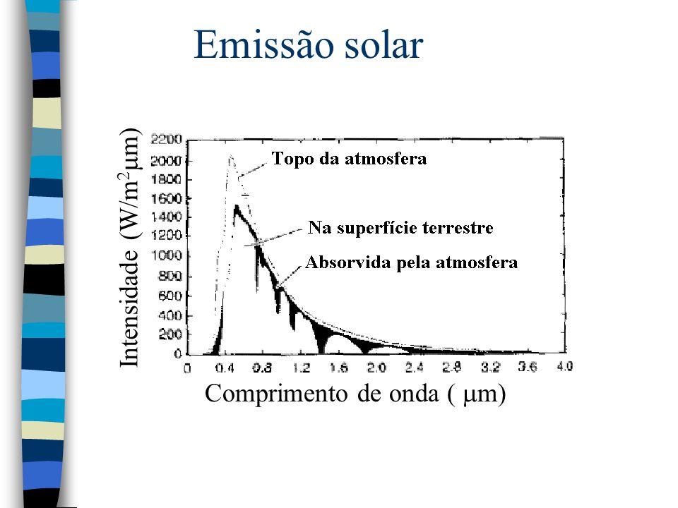 Emissão solar Intensidade (W/m2mm) Comprimento de onda ( mm)