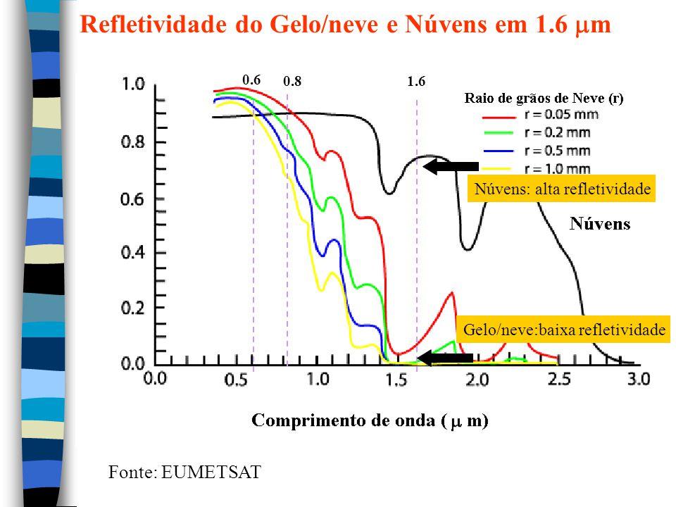 Refletividade do Gelo/neve e Núvens em 1.6 m