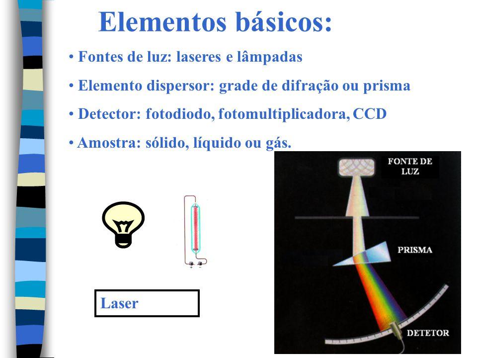 Elementos básicos: Fontes de luz: laseres e lâmpadas