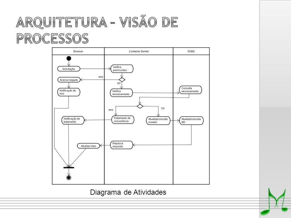 ARQUITETURA – VISÃO DE processos