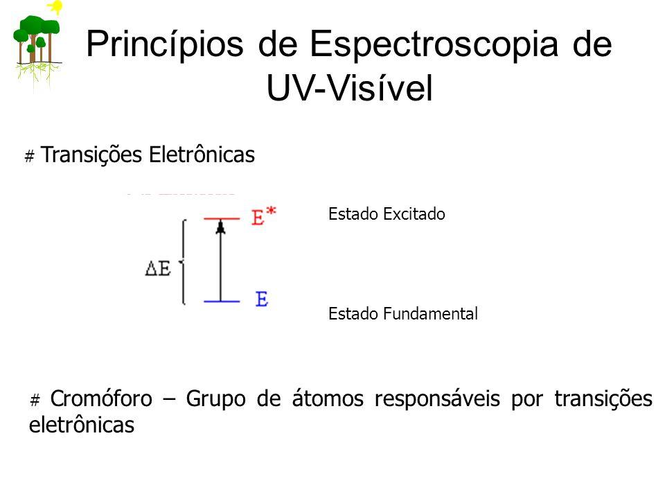 Princípios de Espectroscopia de UV-Visível