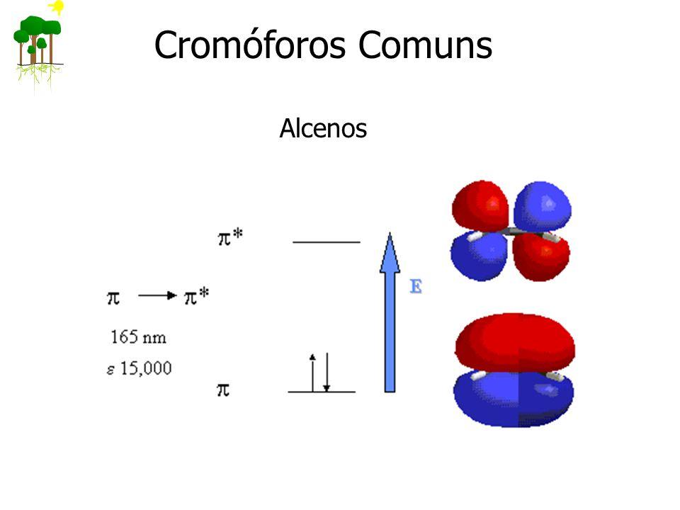 Cromóforos Comuns Alcenos