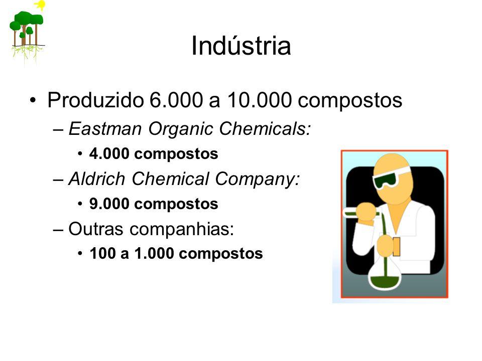 Indústria Produzido 6.000 a 10.000 compostos
