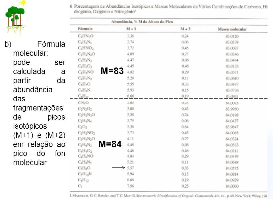b) Fórmula molecular: pode ser calculada a partir da abundância das fragmentações de picos isotópicos (M+1) e (M+2) em relação ao pico do íon molecular