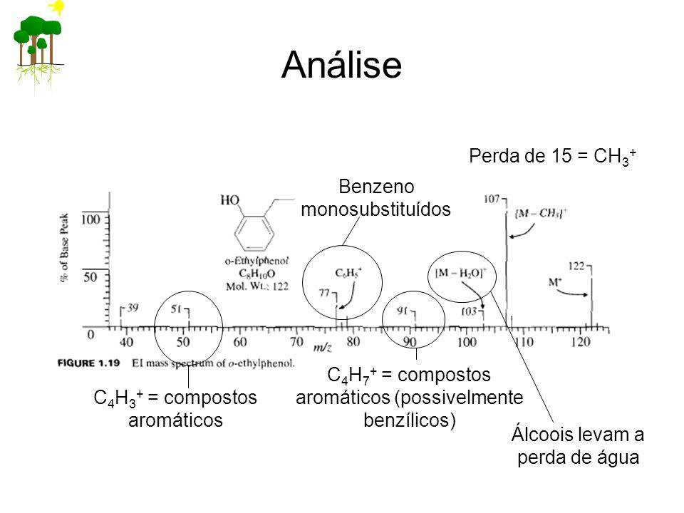Análise Perda de 15 = CH3+ Benzeno monosubstituídos