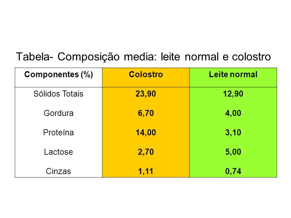 Tabela- Composição media: leite normal e colostro
