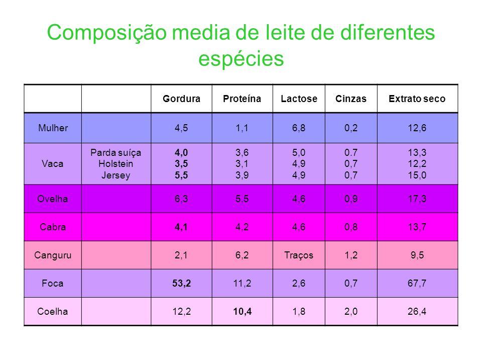 Composição media de leite de diferentes espécies