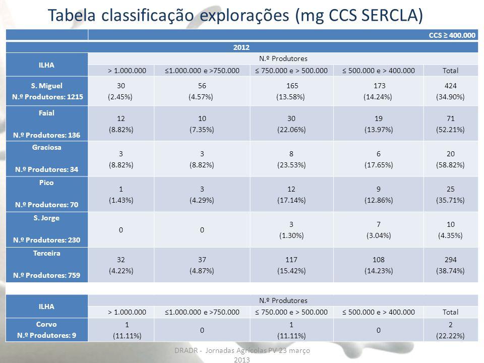 Tabela classificação explorações (mg CCS SERCLA)