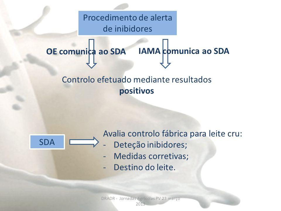 Procedimento de alerta de inibidores