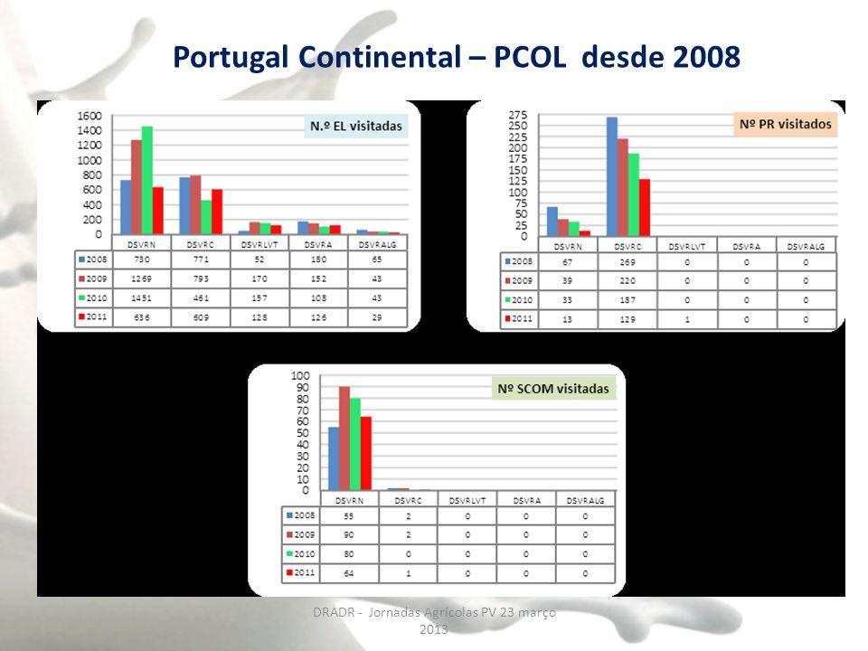 Portugal Continental – PCOL desde 2008