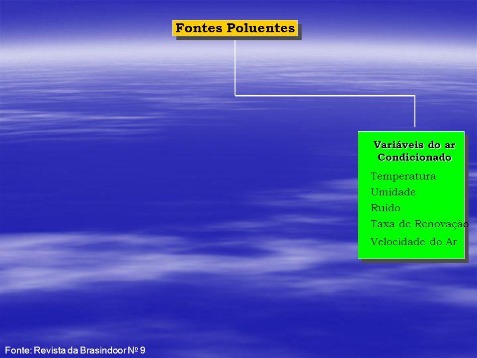 Variáveis do ar Condicionado