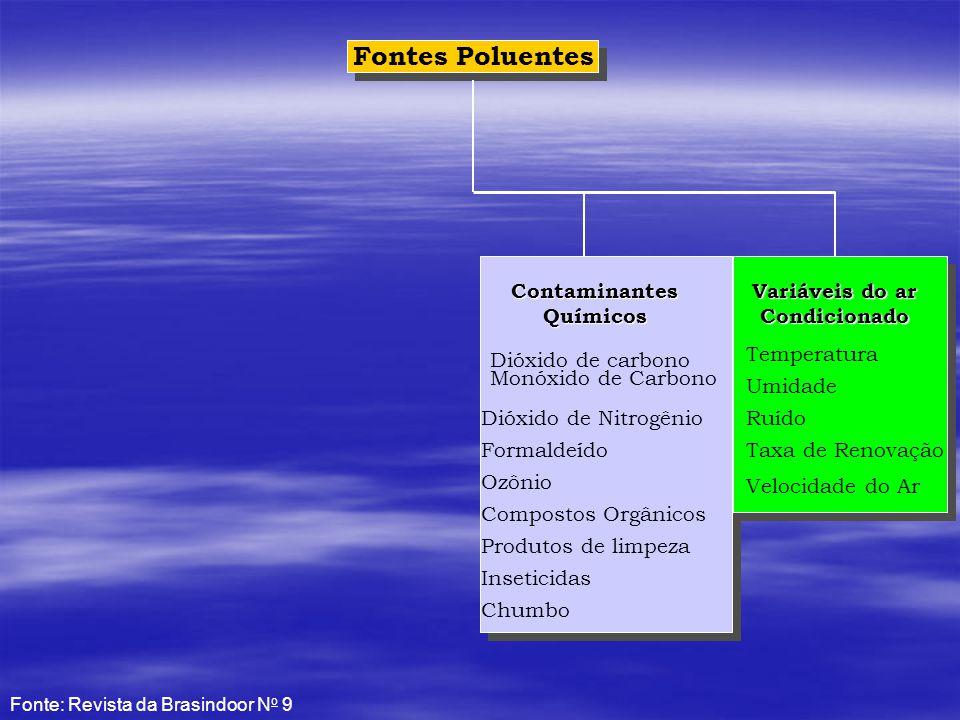 Contaminantes Químicos Variáveis do ar Condicionado