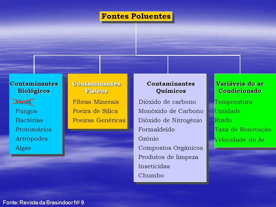 Fontes Poluentes Contaminantes Biológicos Contaminantes Físicos