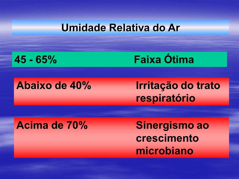 Abaixo de 40% Irritação do trato respiratório