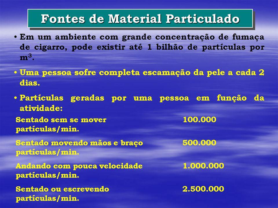 Fontes de Material Particulado
