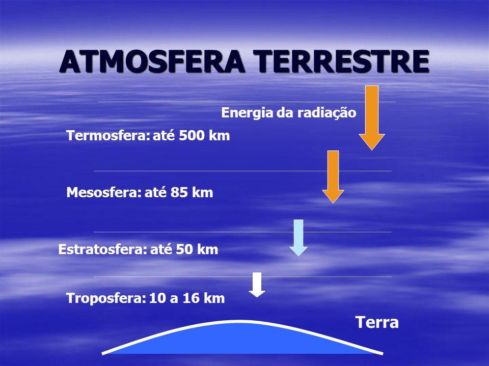 ATMOSFERA TERRESTRE Terra Energia da radiação Termosfera: até 500 km