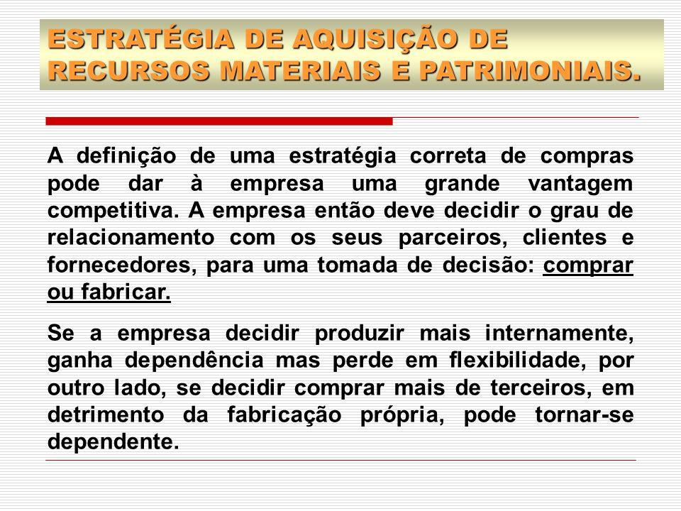 ESTRATÉGIA DE AQUISIÇÃO DE RECURSOS MATERIAIS E PATRIMONIAIS.