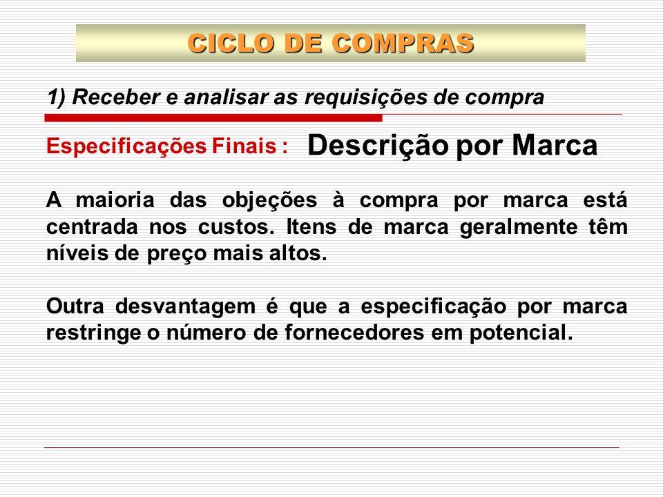 Descrição por Marca CICLO DE COMPRAS
