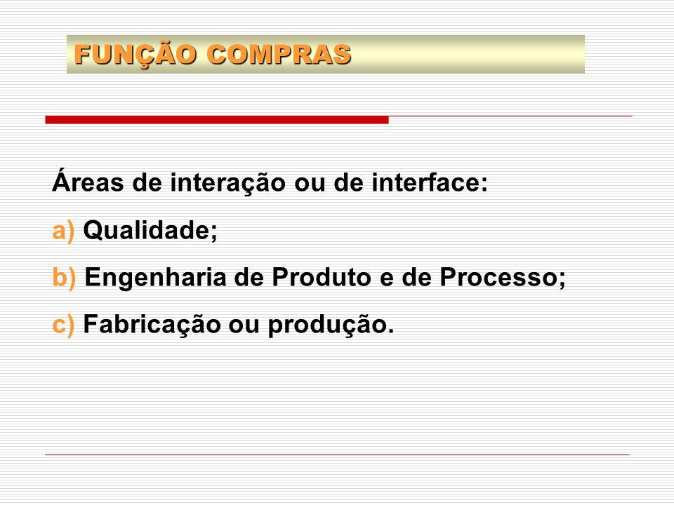 FUNÇÃO COMPRAS Áreas de interação ou de interface: a) Qualidade; b) Engenharia de Produto e de Processo;