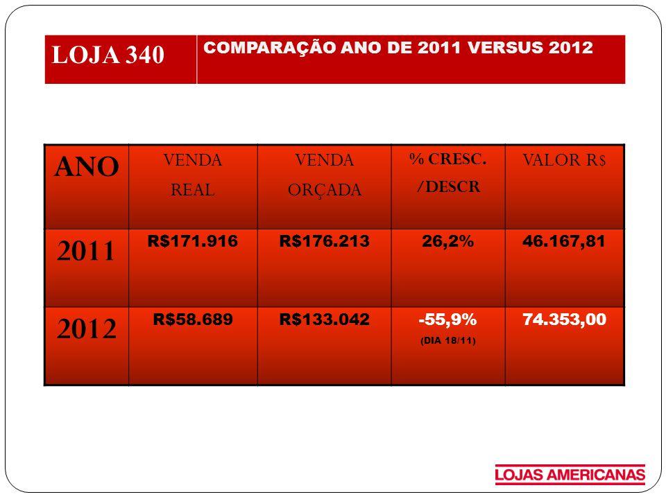 ANO 2011 2012 LOJA 340 VENDA REAL ORÇADA VALOR R$ % CRESC. /DESCR