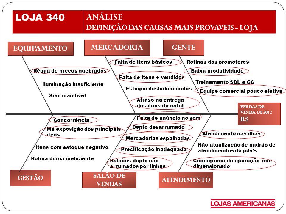 LOJA 340 ANÁLISE DEFINIÇÃO DAS CAUSAS MAIS PROVAVEIS - LOJA MERCADORIA