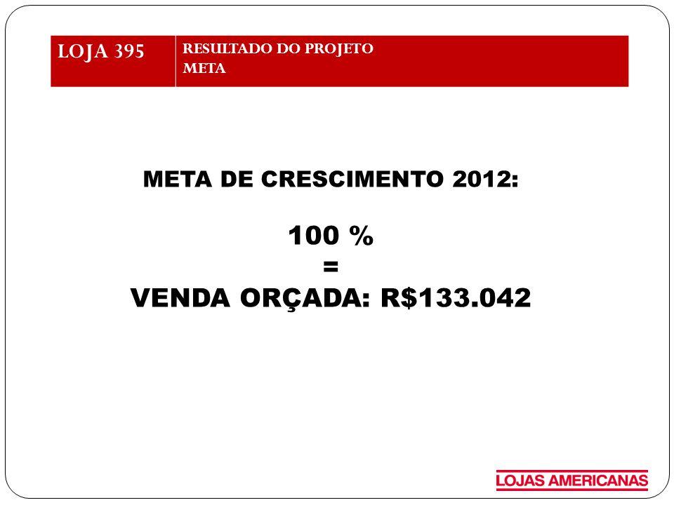100 % = VENDA ORÇADA: R$133.042 LOJA 395 META DE CRESCIMENTO 2012: