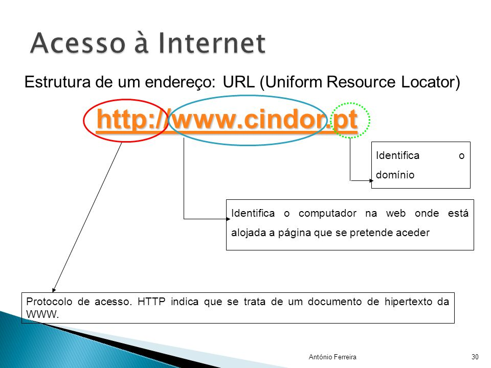 Acesso à Internet http://www.cindor.pt