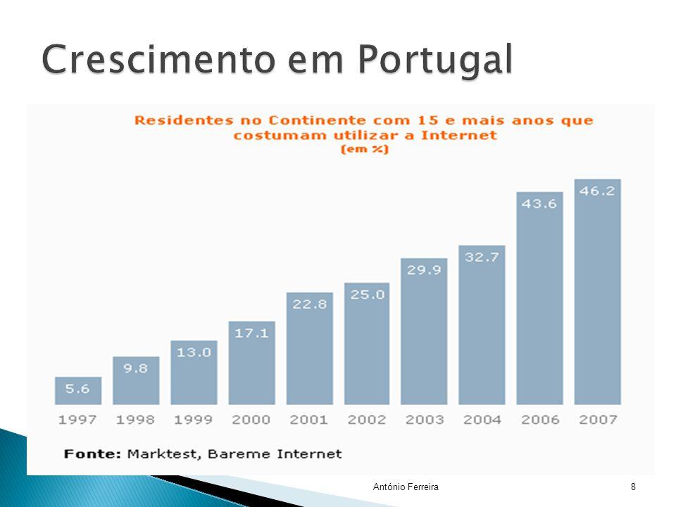 Crescimento em Portugal