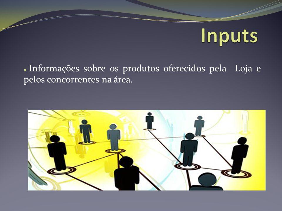 Inputs Informações sobre os produtos oferecidos pela Loja e pelos concorrentes na área.