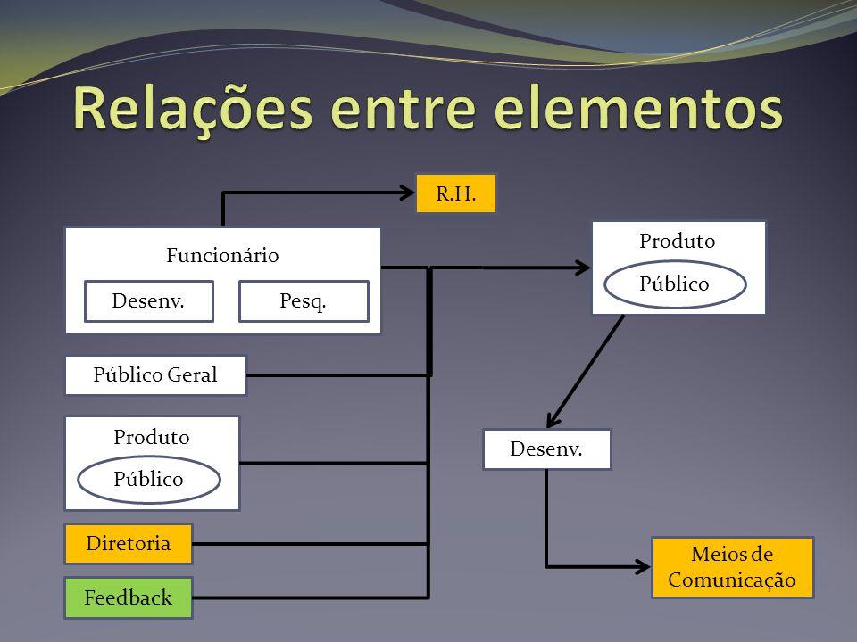 Relações entre elementos