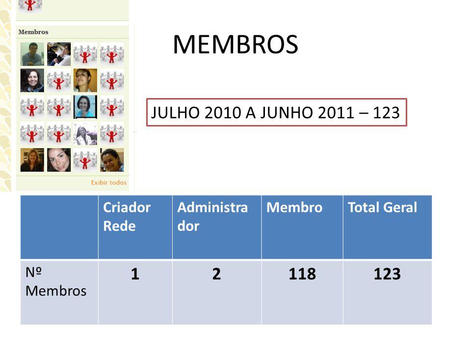 MEMBROS JULHO 2010 A JUNHO 2011 – 123 1 2 118 123 Criador Rede