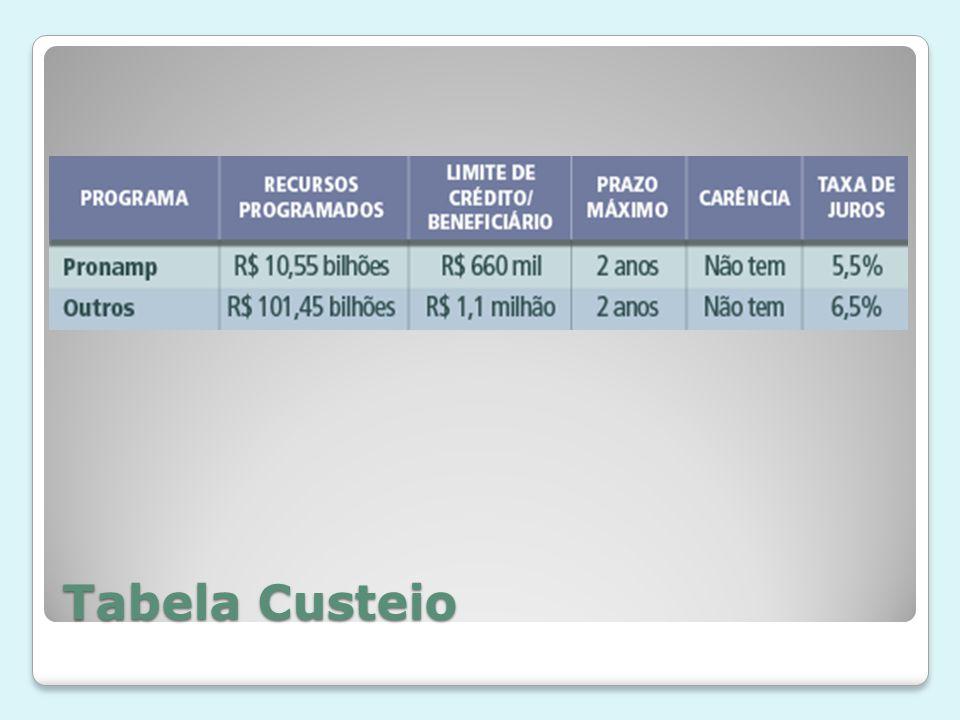 Tabela Custeio