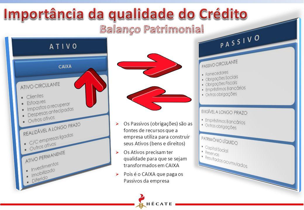 Importância da qualidade do Crédito