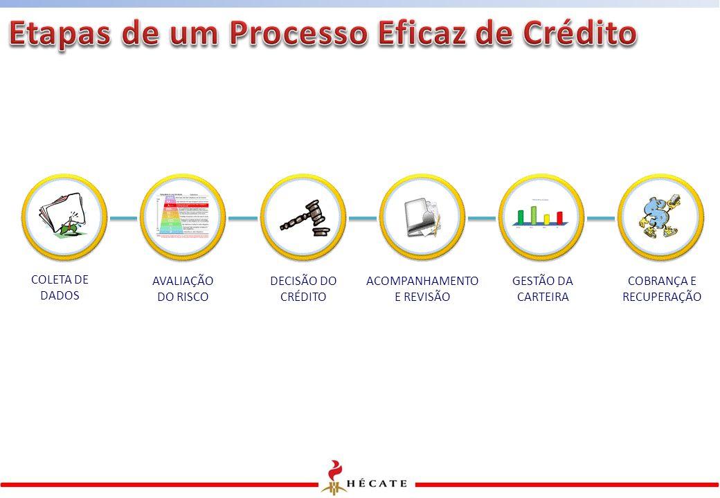 Etapas de um Processo Eficaz de Crédito