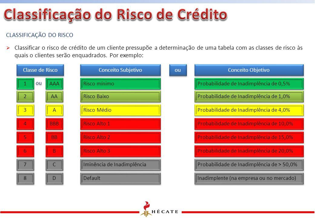 Classificação do Risco de Crédito