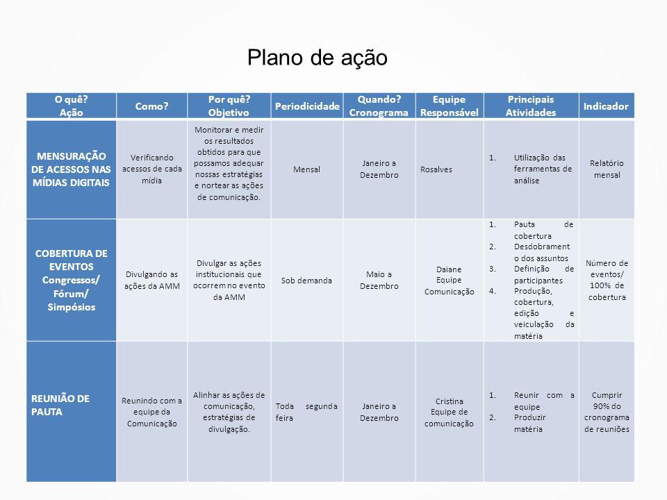 Plano de ação O quê Ação Como Por quê Objetivo Periodicidade